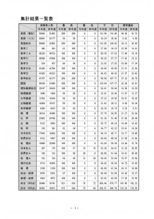 集計結果一覧表