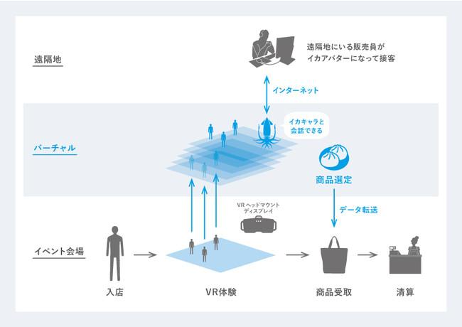 「アバターキャストシステム」仕組み図