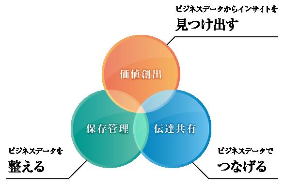 図 「活文」が提供する3つの力