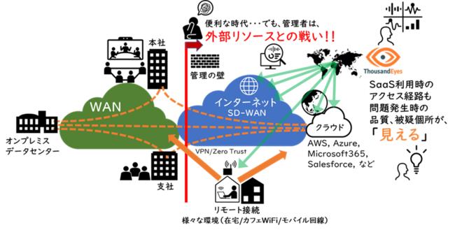 図1 ThousandEyesで社内外ネットワークとクラウドを可視化するイメージ