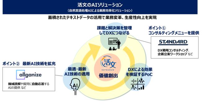 図1:活文のAIソリューションの概要と協業による強化ポイント