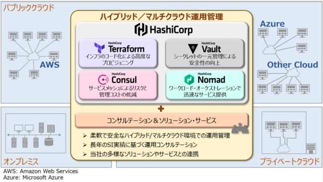 図1 日立ソリューションズが提供するハイブリッド/マルチクラウド運用管理