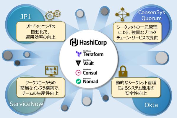 図2 当社取り扱いソリューション・サービスとHashiCorp社製品との連携例