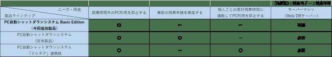 図2 PC自動シャットダウンシステム 製品ラインナップ