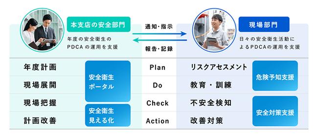 図2:労働安全衛生マネジメント支援ソリューションが支援するPDCA
