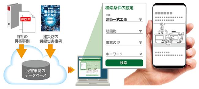 図1:労働安全衛生管理サービスの画面イメージ