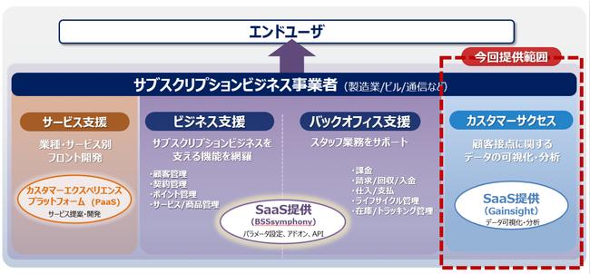 図2 サブスクリプションビジネス支援ソリューションの概要