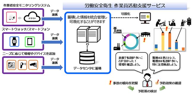 図「作業者安全モニタリングシステム」と「労働安全衛生 作業員活動支援サービス」を組み合わせたイメージ