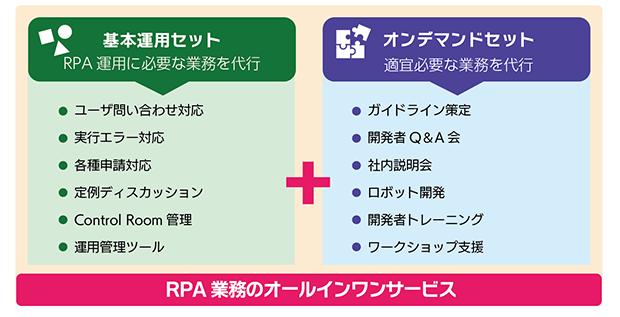 図2: 「RPA業務支援BPOサービス」のメニュー構成
