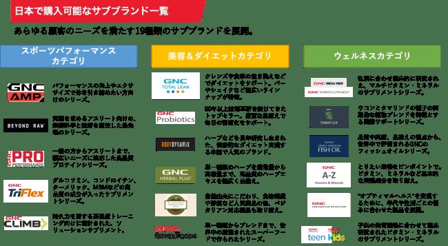 日本で購入可能なGNCサブブランド一覧
