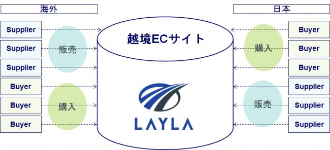 半導体製造装置・部品のプラットフォーム LAYLA