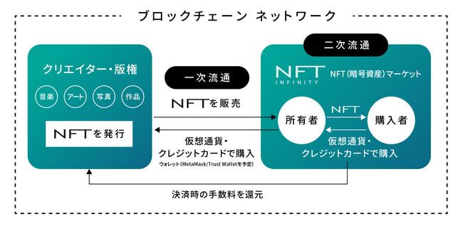 NFTプラットフォーム事業