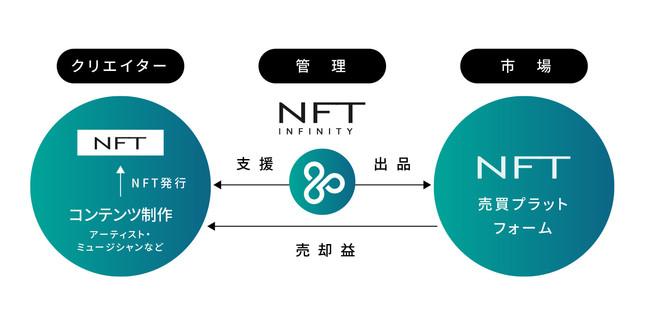 NFT活用支援コンサルティング事業