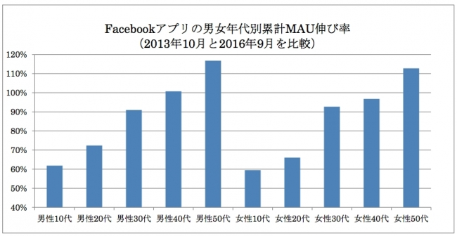 facebook MAU伸び率をデータ化