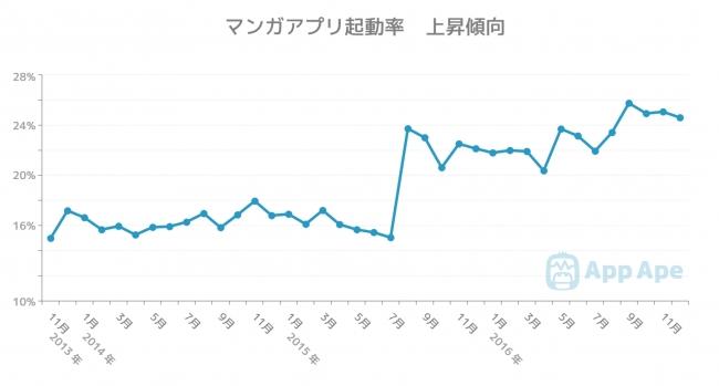マンガアプリ起動率 上昇傾向