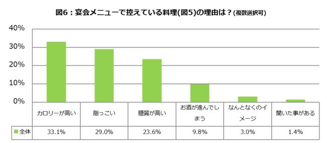 図6_お酒とダイエットに関する調査