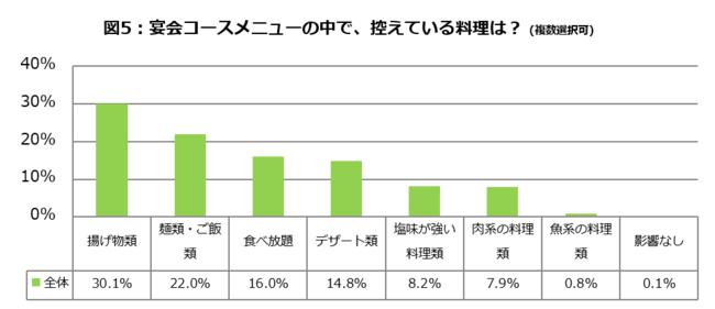 図5_お酒とダイエットに関する調査