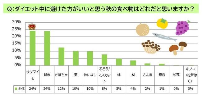 秋の味覚、ダイエット中OK食材は?<GOFOOD調べ>