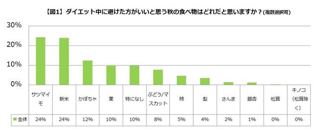 【図1】ダイエット中に避けた方がいいと思う秋の食べ物はどれだと思いますか?(複数選択可)