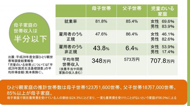 ※1 全国のひとり親世帯等調査と児童のいる家庭との比較