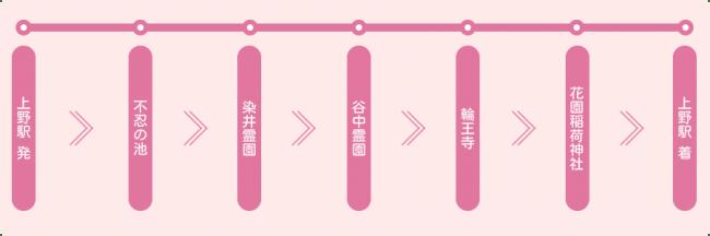 上野駅発着コース(例)