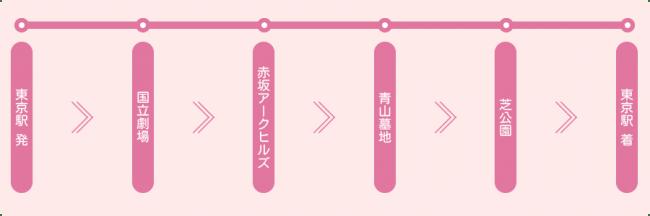 東京駅発着コース(例