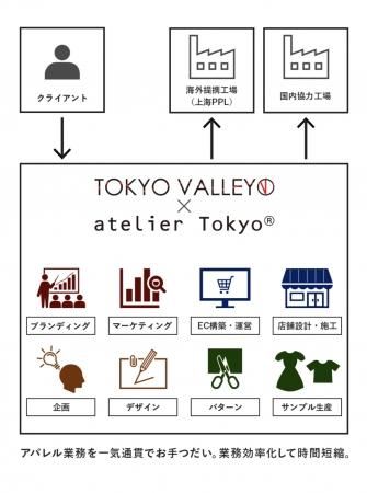 サービスチャート