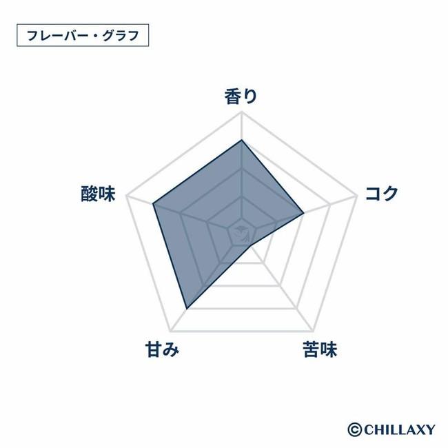 CHILLAXY フレーバーグラフ
