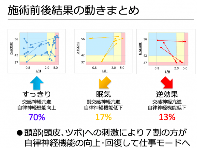 株式会社村田製作所と株式会社疲労化学研究所が共同開発した「疲労ストレス計」でヘッドスパ 前後の自律神経の動きを見たデータ