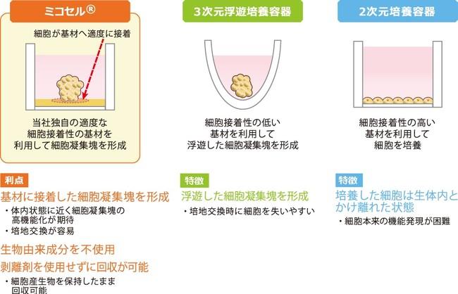 図1:ミコセルの特徴