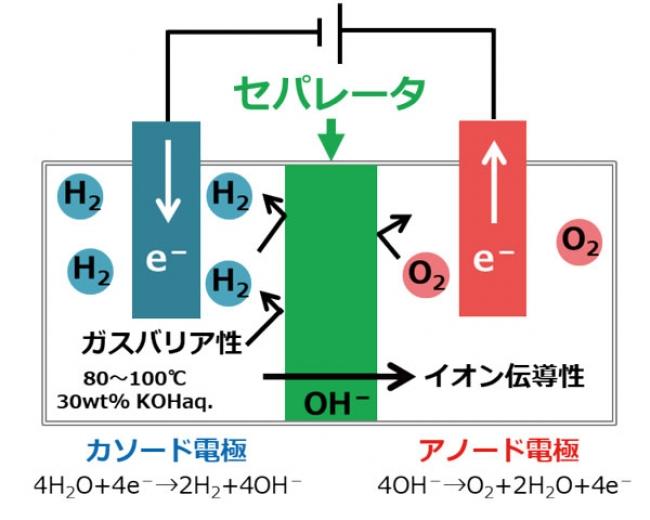 図1 アルカリ水電解の模式図