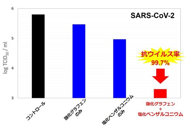 図5:水洗後サンプルの抗コロナウイルス評価結果(24時間培養後の感染価)