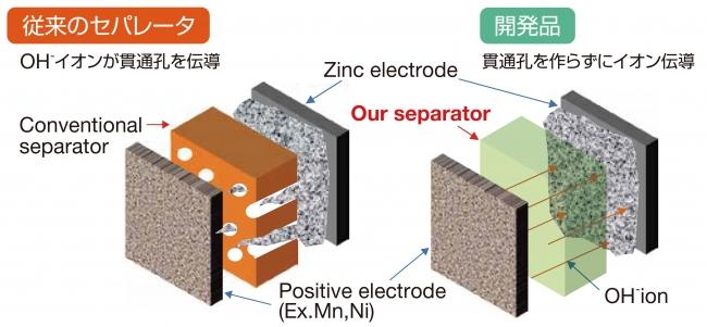 図1 開発した亜鉛電池用セパレータの概要