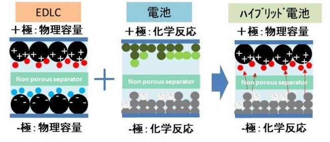 図3 ハイブリッド亜鉛蓄電池の概念図