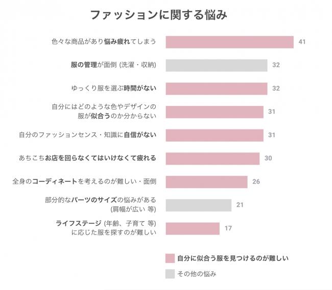 調査対象:20代~50代の女性960名・実施日:2018年6月・単位は%です(クロス・マーケティング社)