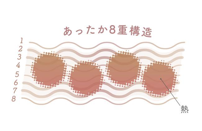 8枚のガーゼの間に温かい空気をため込みます。