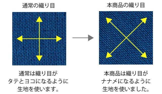 生地のタテ糸とヨコ糸が斜めになるように裁断をしています。