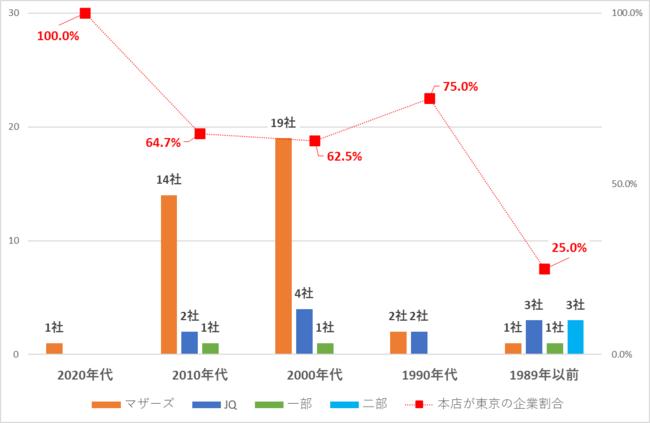 2021年上半期IPO 設立年代と東京本店企業の割合