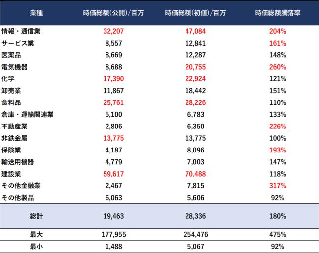 2021年上半期IPO 業種別時価総額の平均値