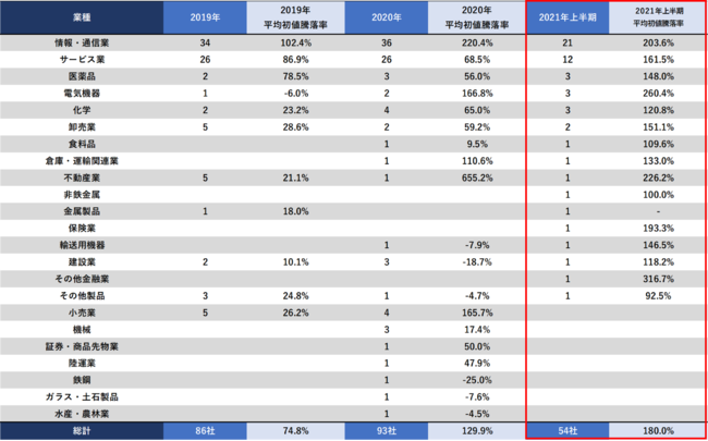 2021年上半期IPO 業種別平均初値騰落率