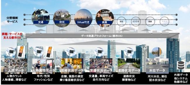 東京都が実施する「スマート東京」の実現に向けたプロジェクトに「Smart City Takeshiba」が採択
