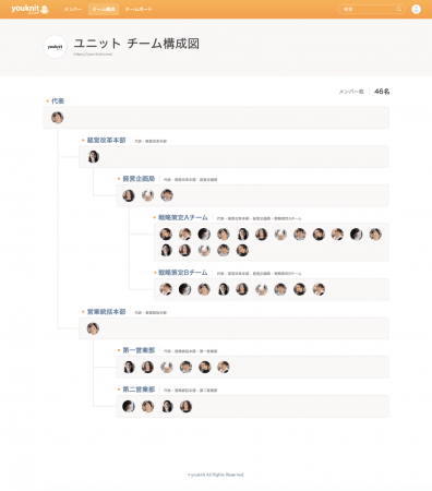簡単操作で作れるチーム構成図