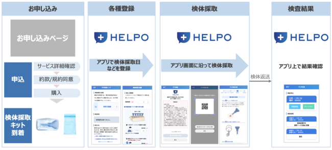 「HELPO PCR検査パッケージ」の利用イメージ