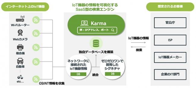 図1:Karmaの仕組み