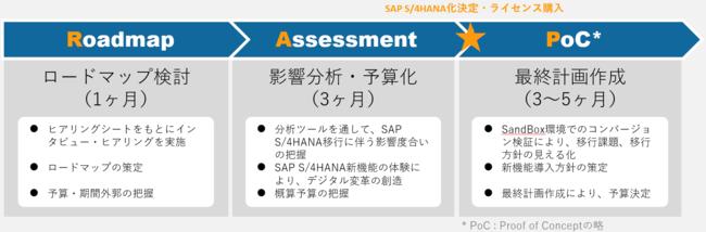 BeeX SAP S/4HANA RAPサービス for Google Cloud