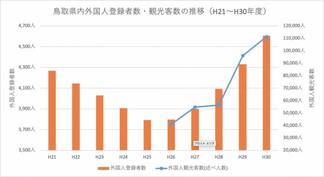 鳥取県内外国人登録者数・観光客数の推移(H21〜H30年度)