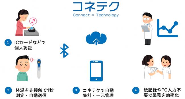 コネテクと非接触体温計の活用手順