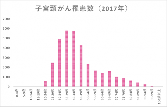 出典:全国がん登録2017年症例