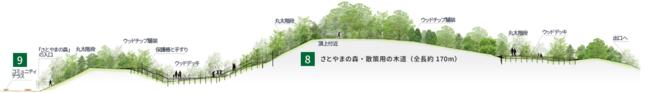 さとやまの森 木道イメージ