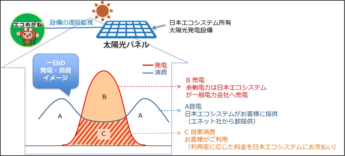 太陽光発電遠隔モニタリングサー...